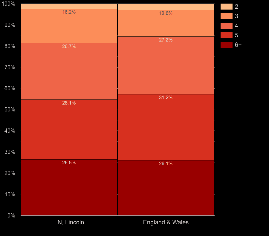 Lincoln houses by number of rooms