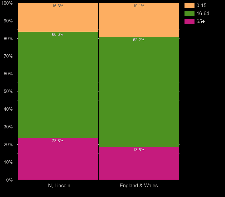Lincoln working age population share