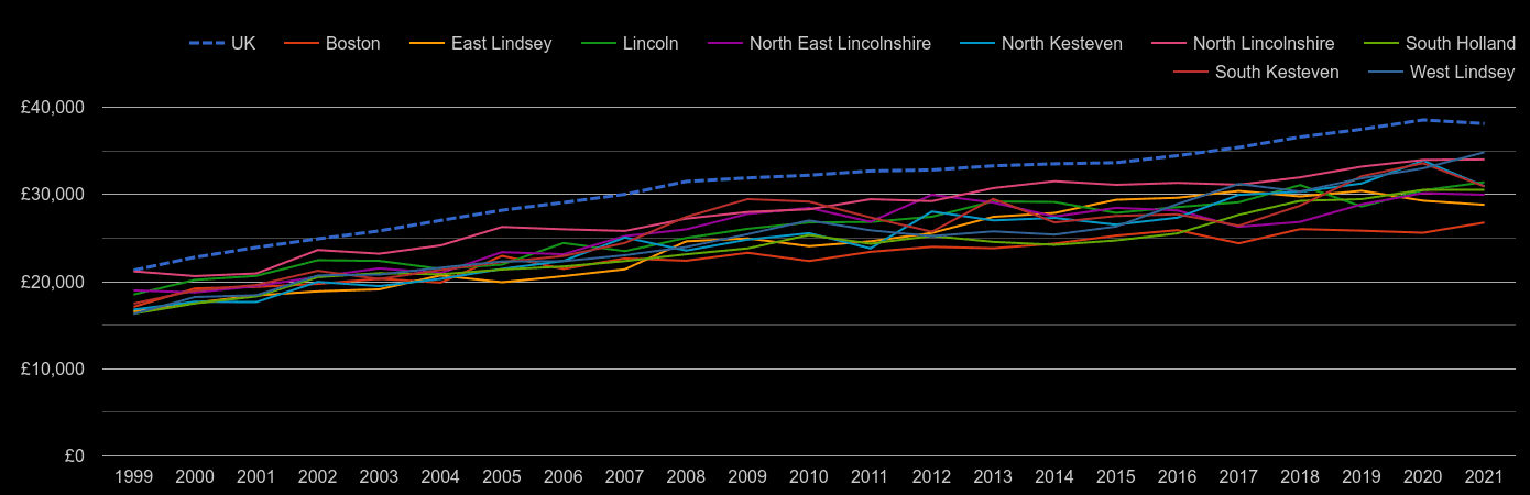 Lincolnshire average salary by year