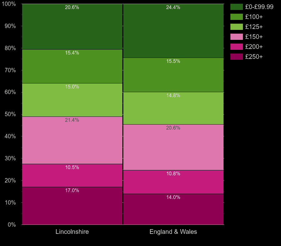 Lincolnshire flats by heating cost per room