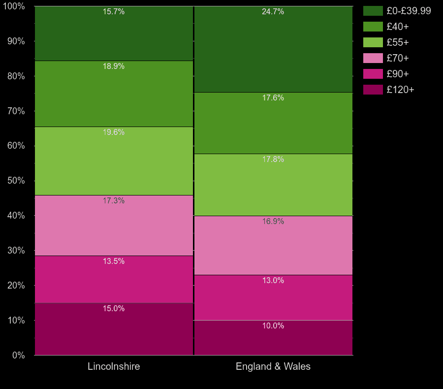 Lincolnshire flats by heating cost per square meters