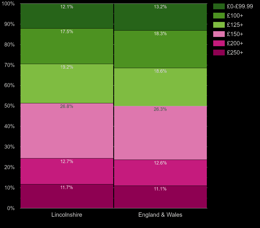 Lincolnshire houses by heating cost per room