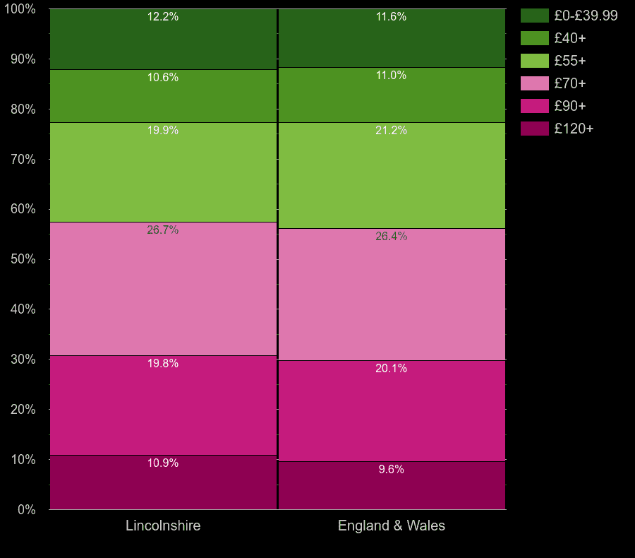 Lincolnshire houses by heating cost per square meters