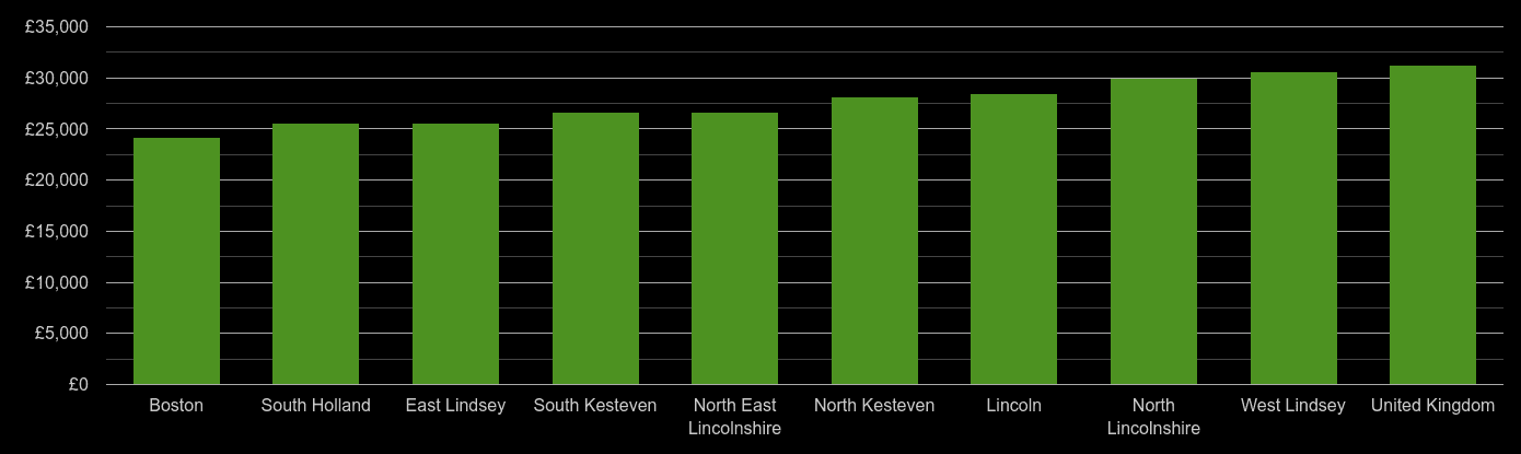 Lincolnshire median salary comparison