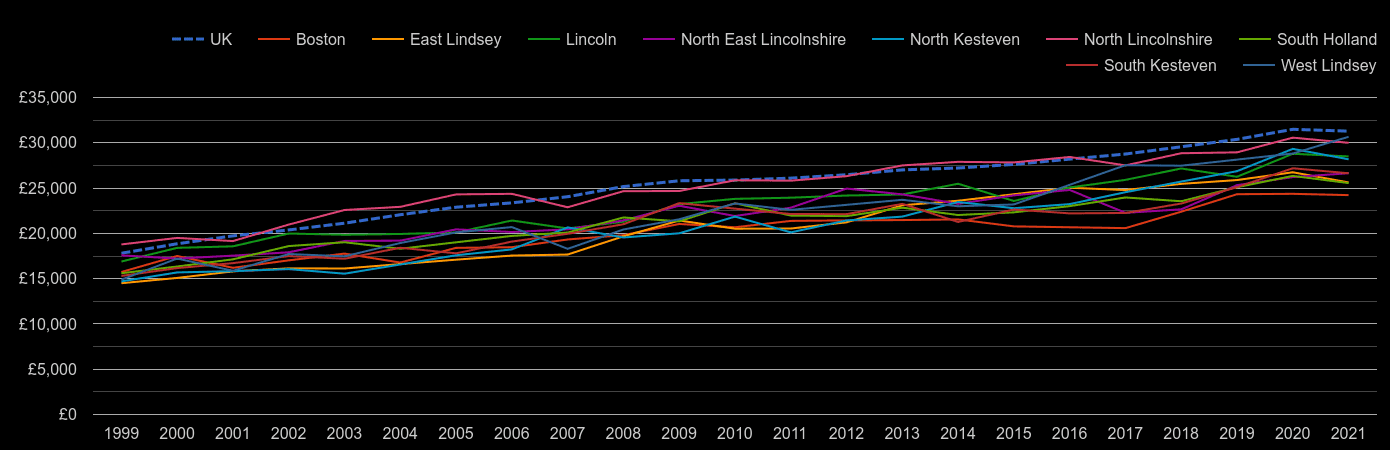 Lincolnshire median salary by year