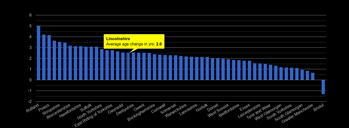 Lincolnshire population average age change rank by year