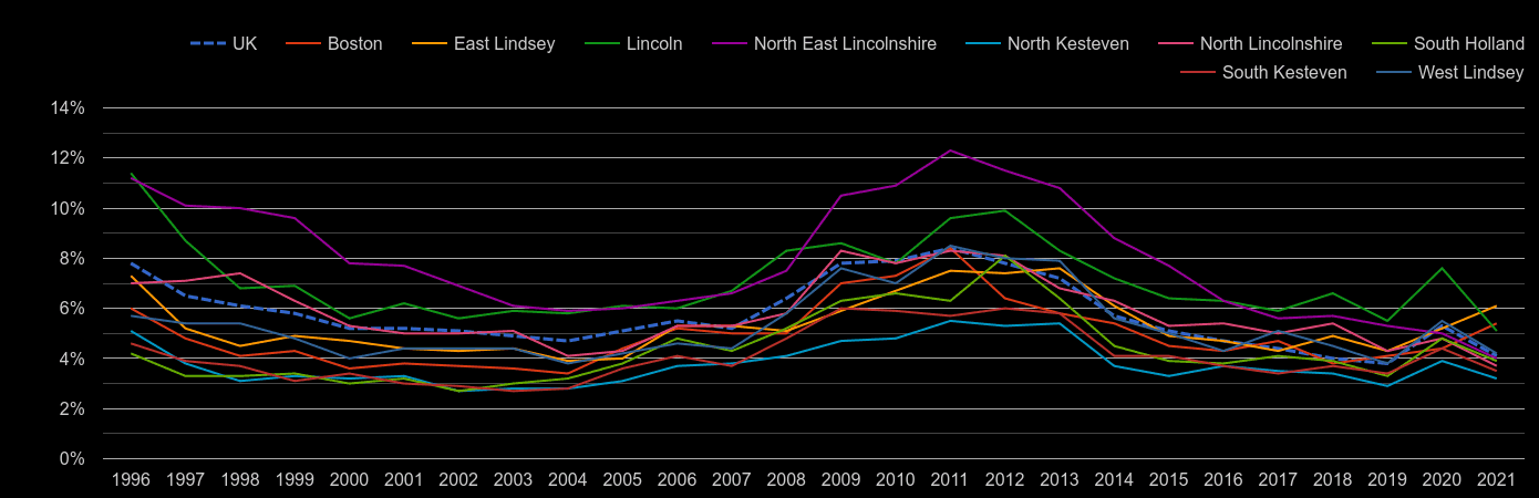 Lincolnshire unemployment rate by year