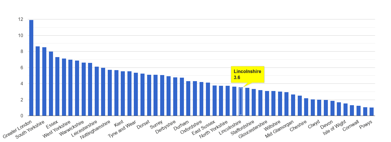 Lincolnshire vehicle crime rate rank