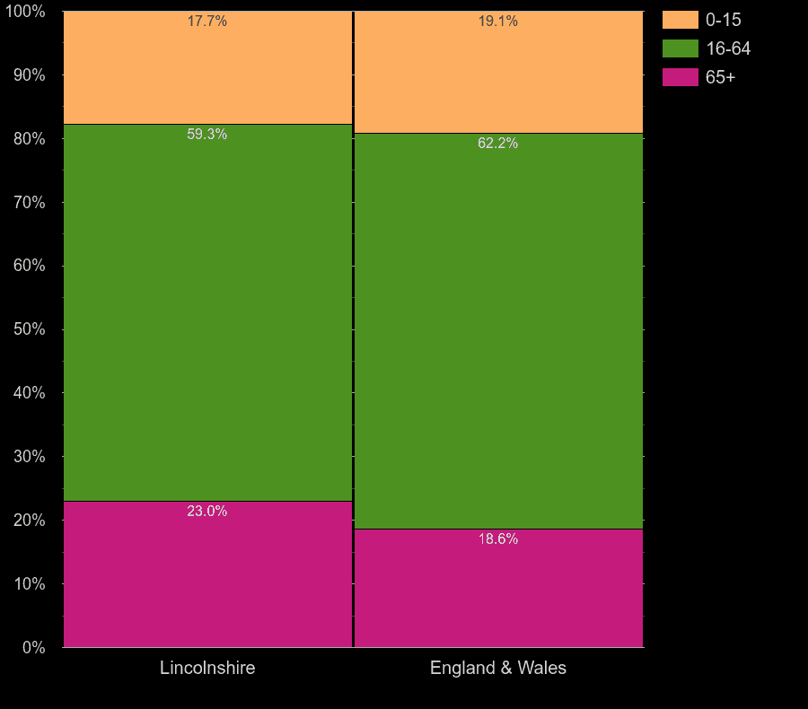 Lincolnshire working age population share