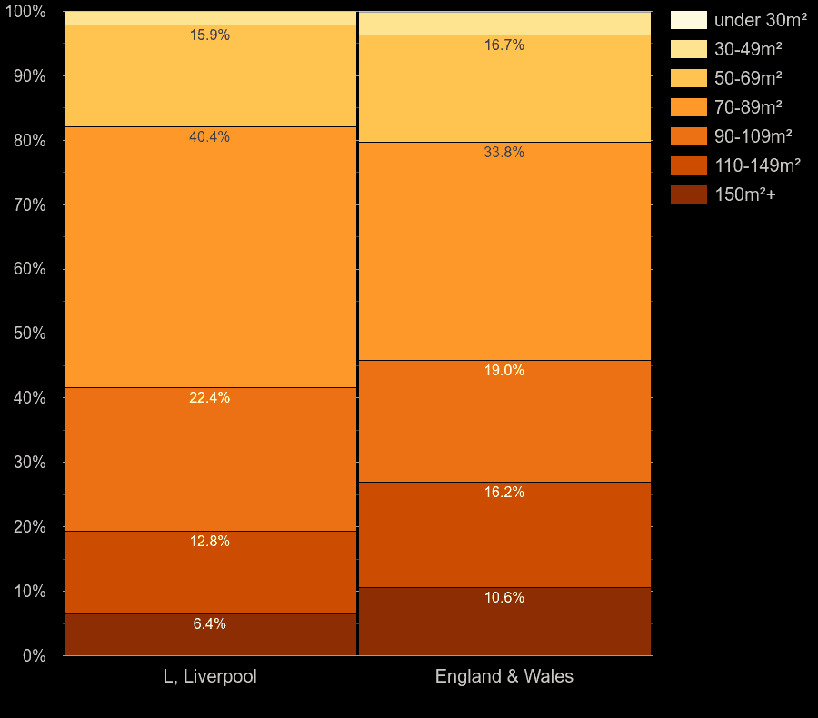 Liverpool houses by floor area size