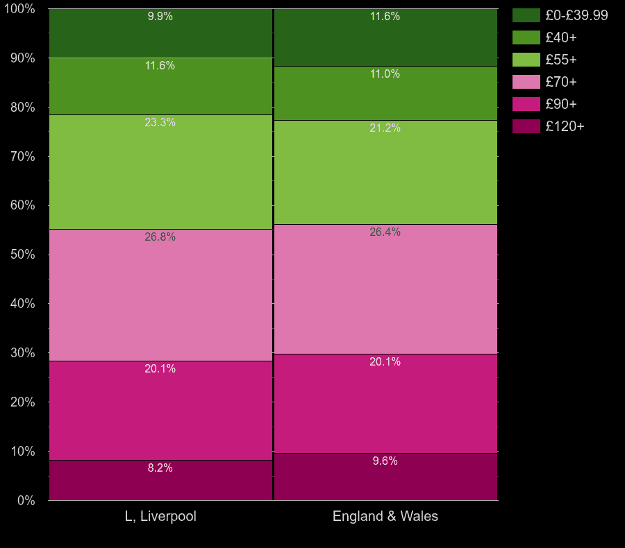 Liverpool houses by heating cost per square meters