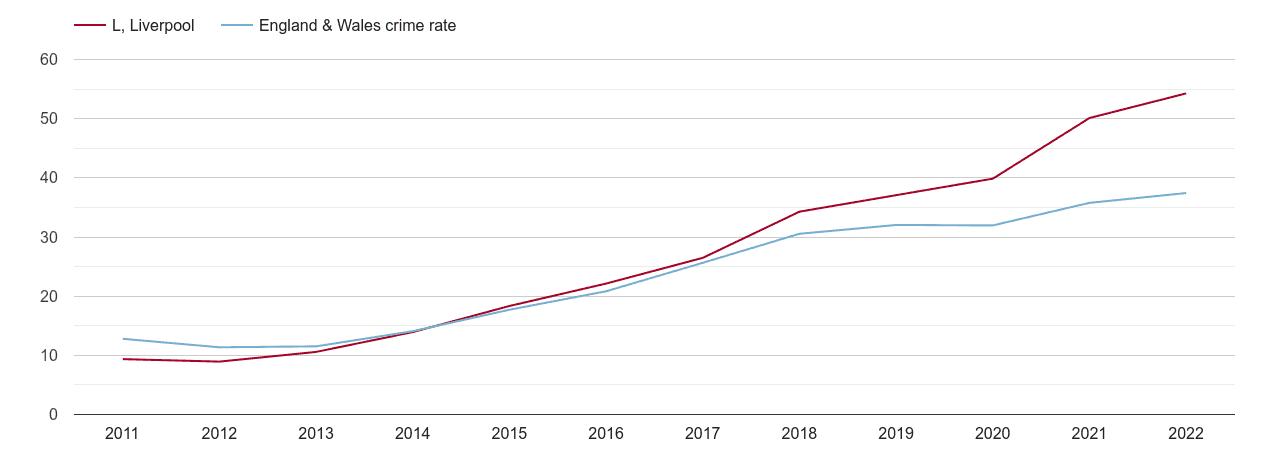 Liverpool violent crime rate