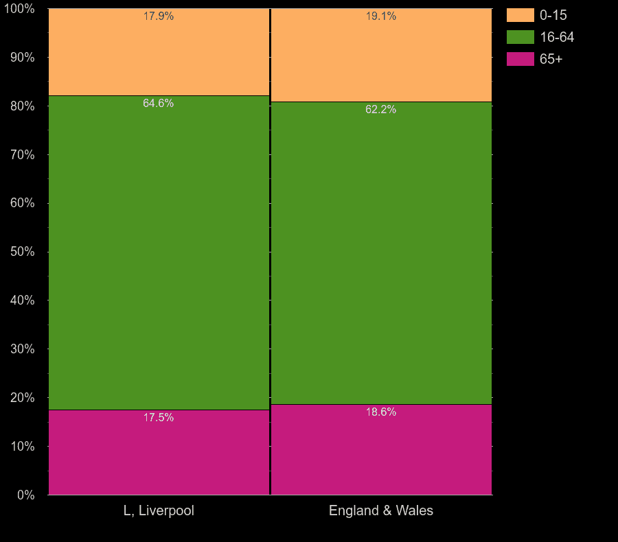 Liverpool working age population share