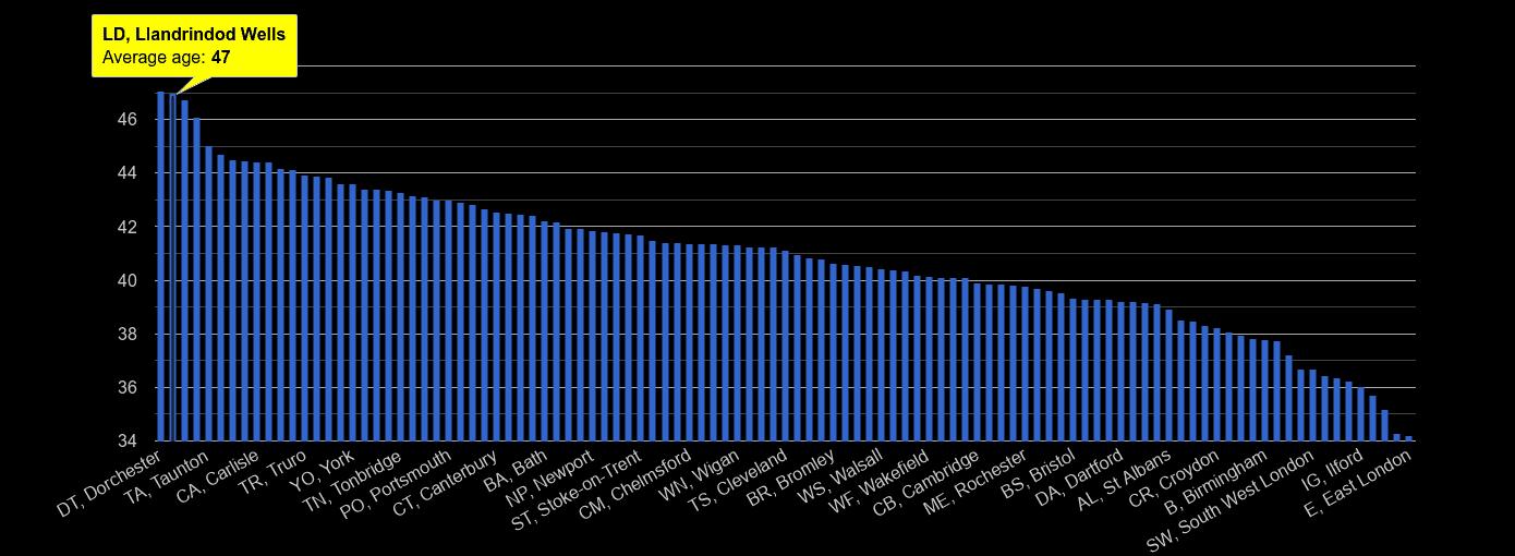 Llandrindod Wells average age rank by year