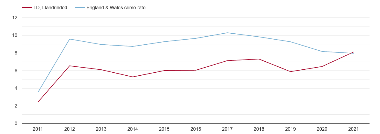 Llandrindod Wells criminal damage and arson crime rate