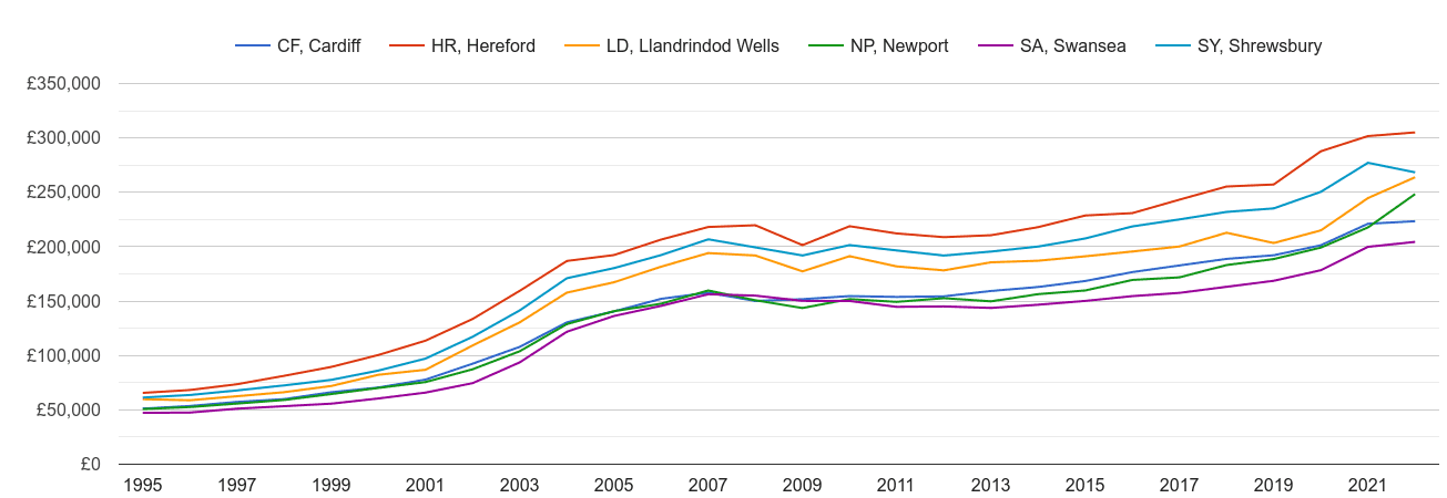 Llandrindod Wells house prices and nearby areas