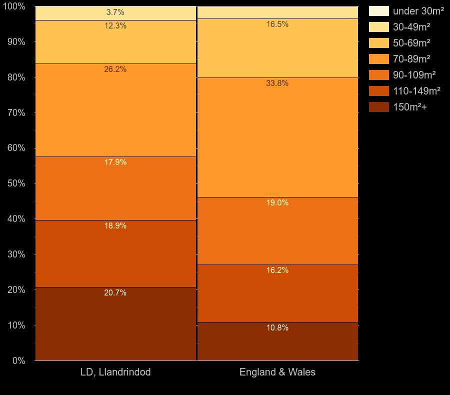 Llandrindod Wells houses by floor area size