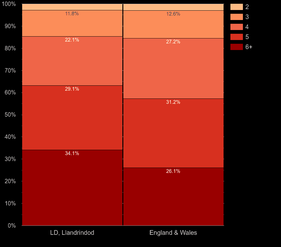 Llandrindod Wells houses by number of rooms