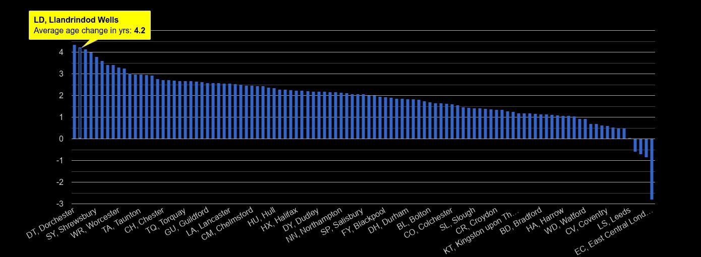 Llandrindod Wells population average age change rank by year