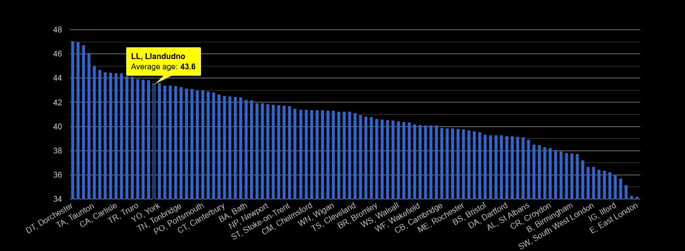 Llandudno average age rank by year