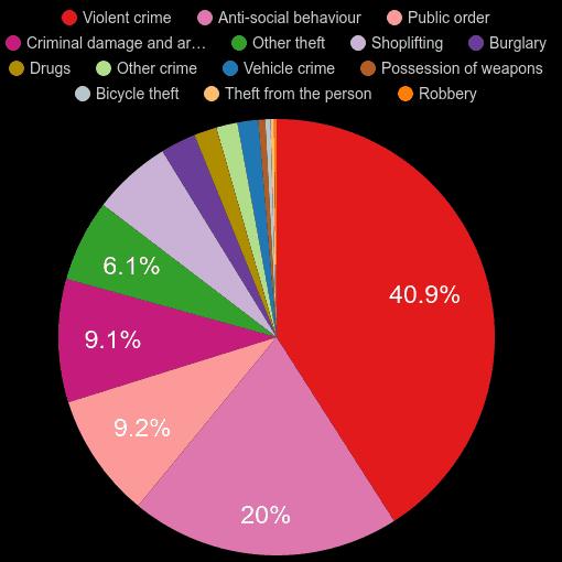 Llandudno crime statistics
