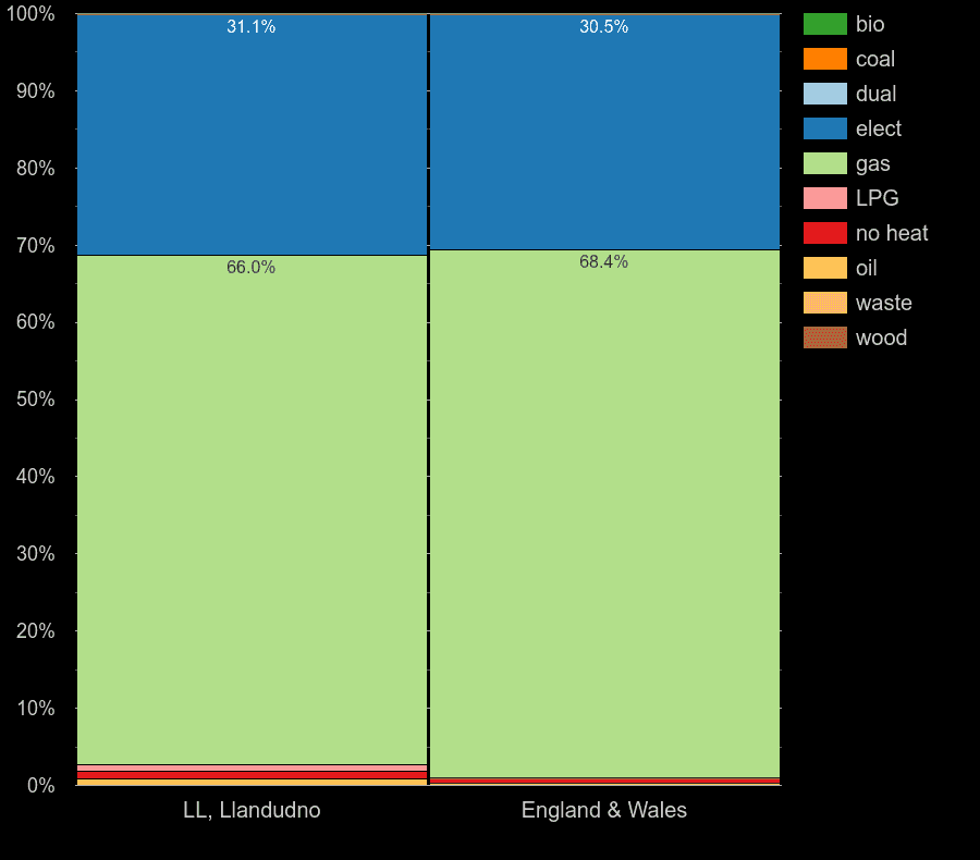 Llandudno flats by main heating fuel