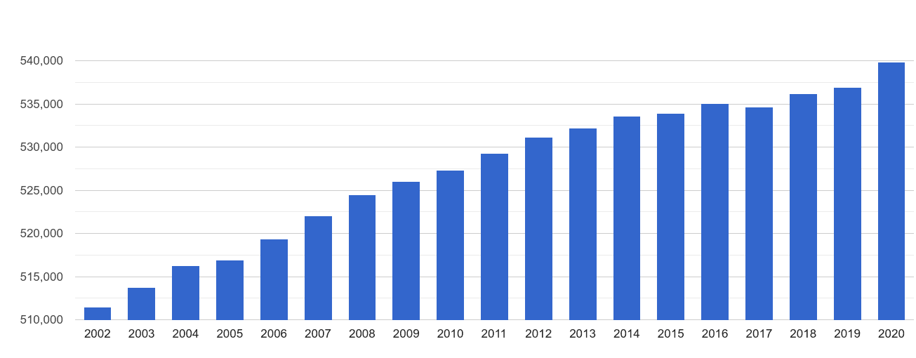 Llandudno population growth