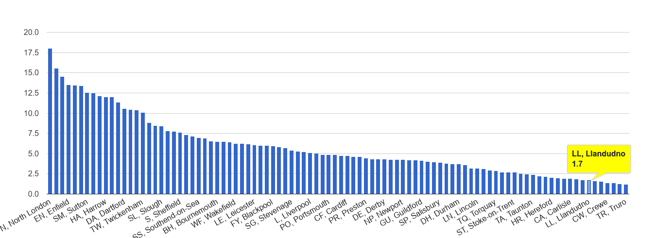 Llandudno vehicle crime rate rank