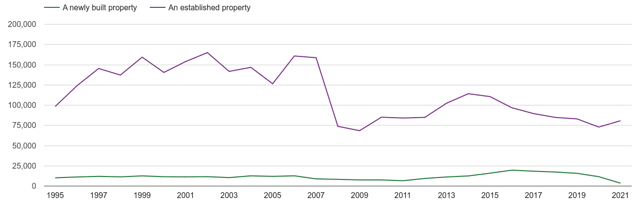 London annual sales of new homes and older homes