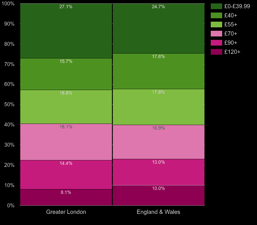 London flats by heating cost per square meters