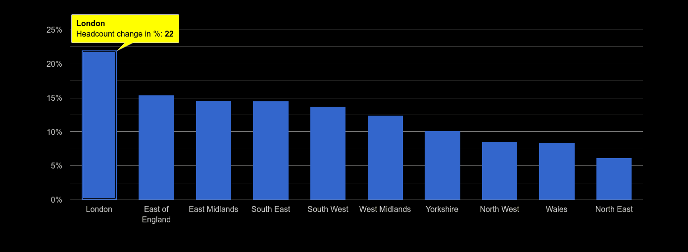 London headcount change rank by year