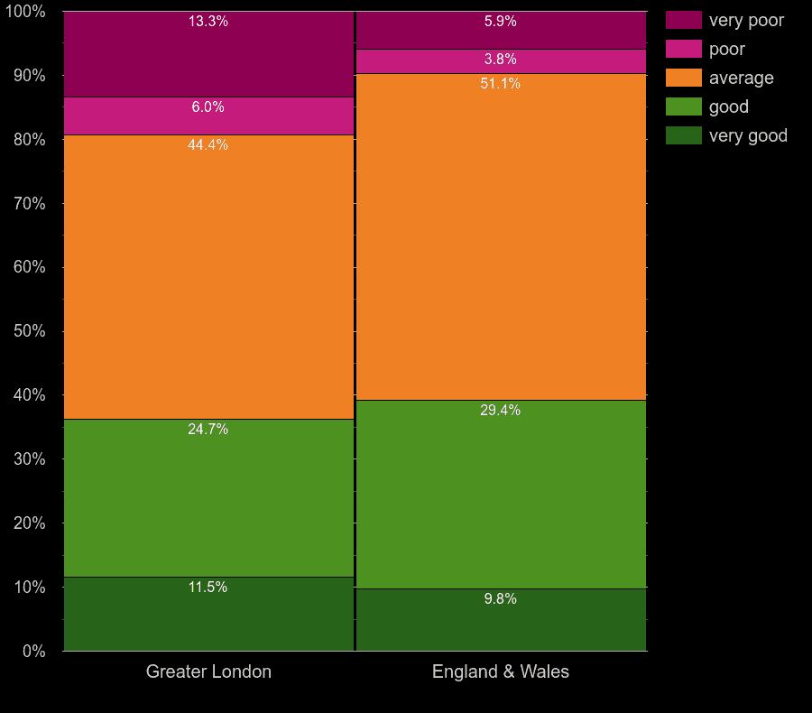 London homes by windows energy efficiency