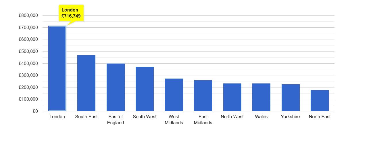 London house price rank