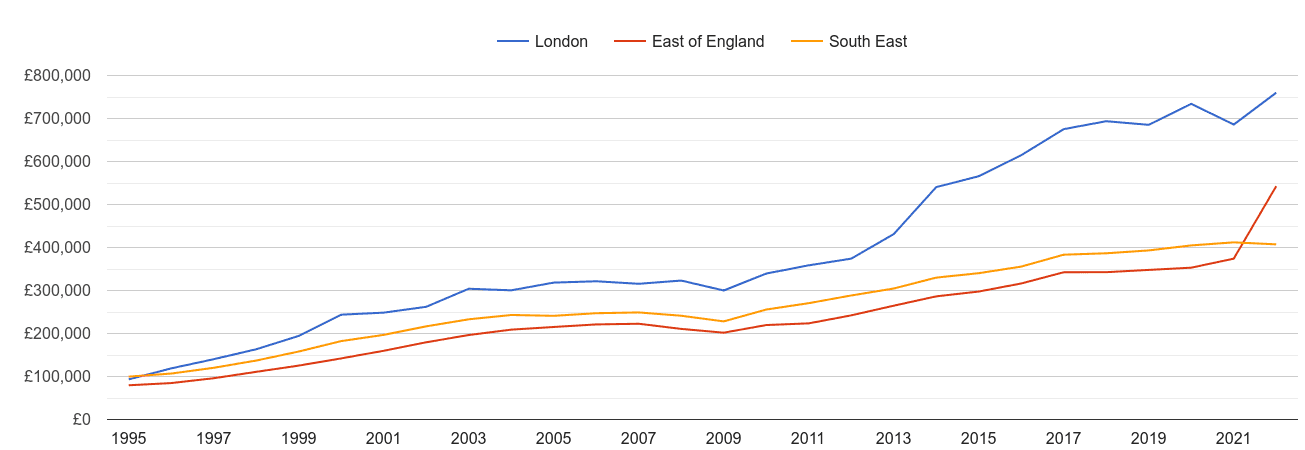 London new home prices and nearby regions