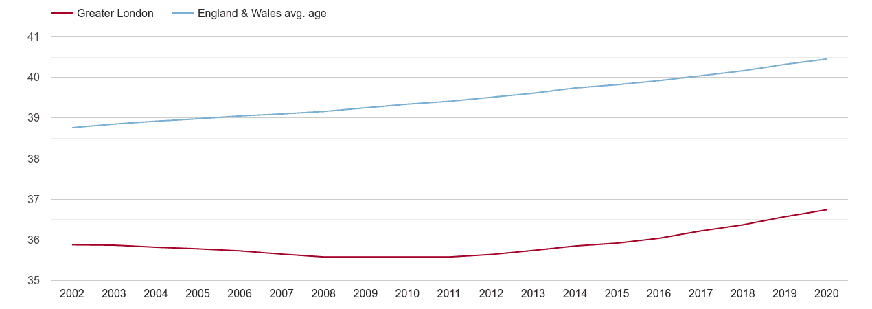 London population average age by year