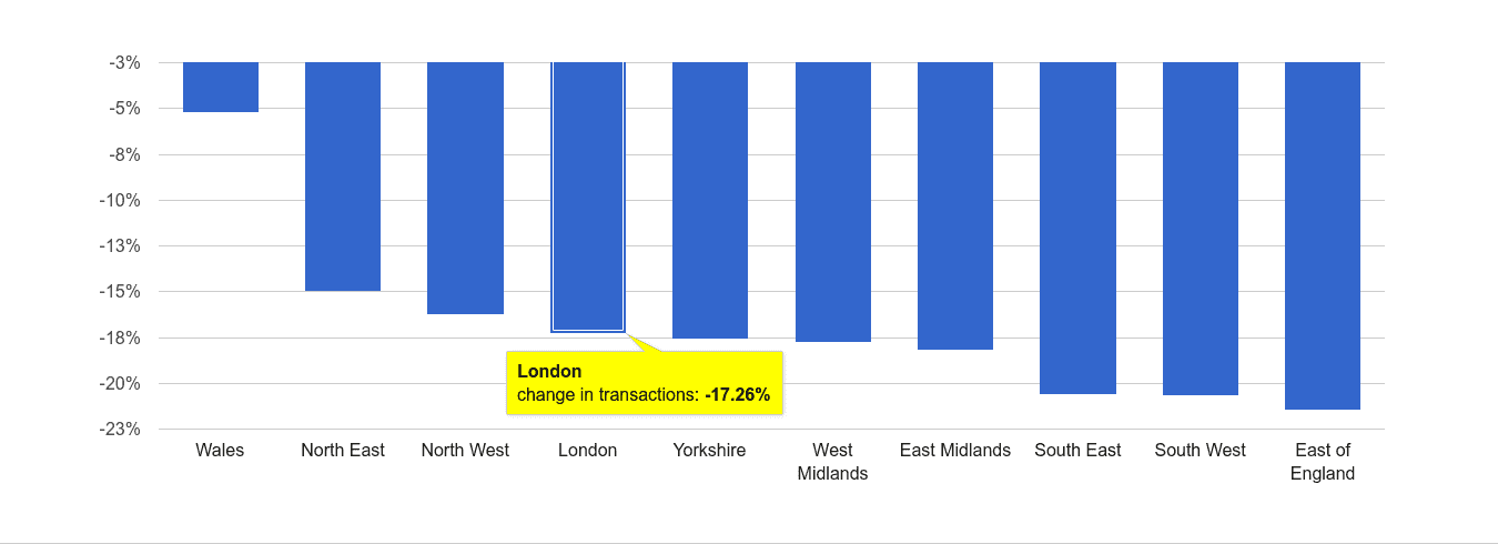 London sales volume change rank