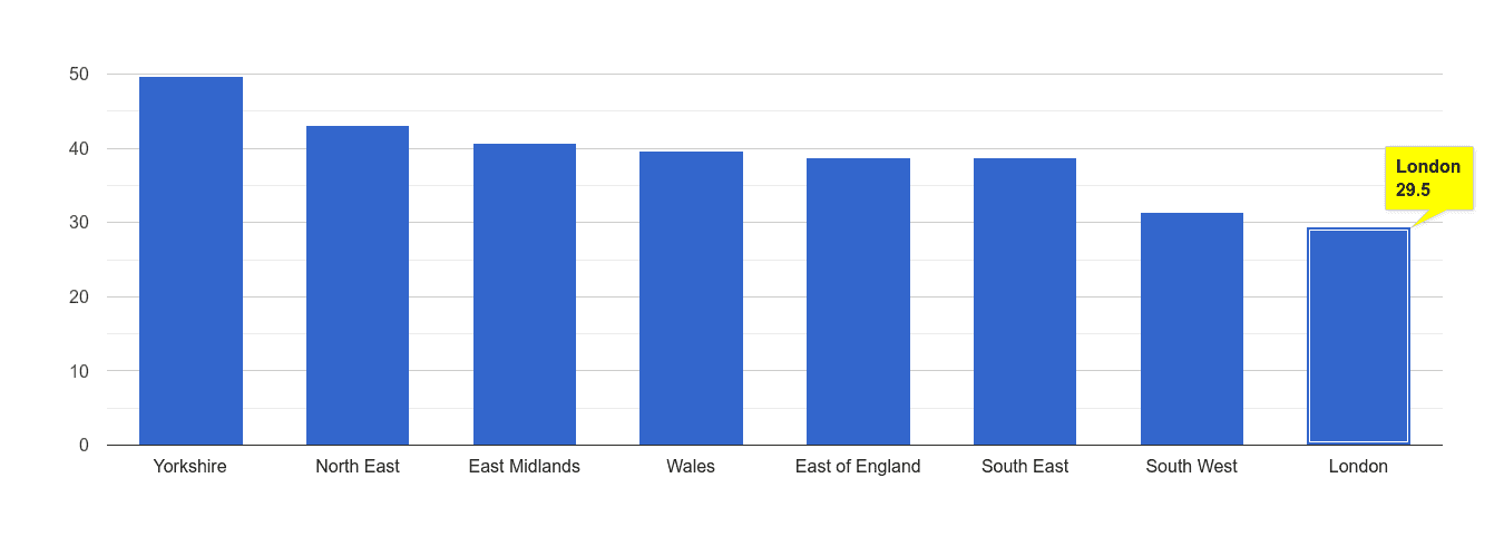London violent crime rate rank