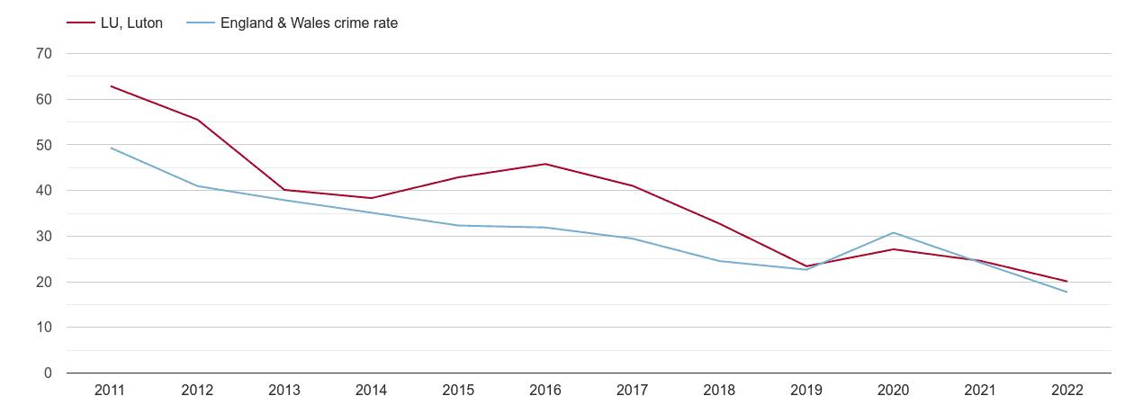 Luton antisocial behaviour crime rate