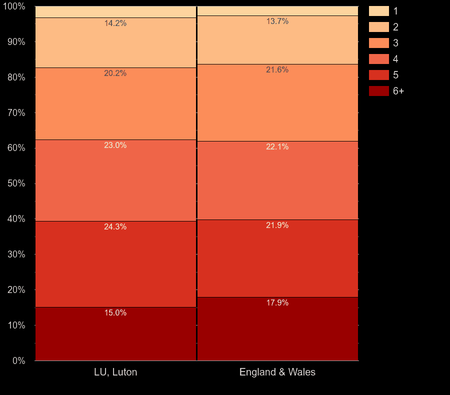 Luton homes by number of heated rooms