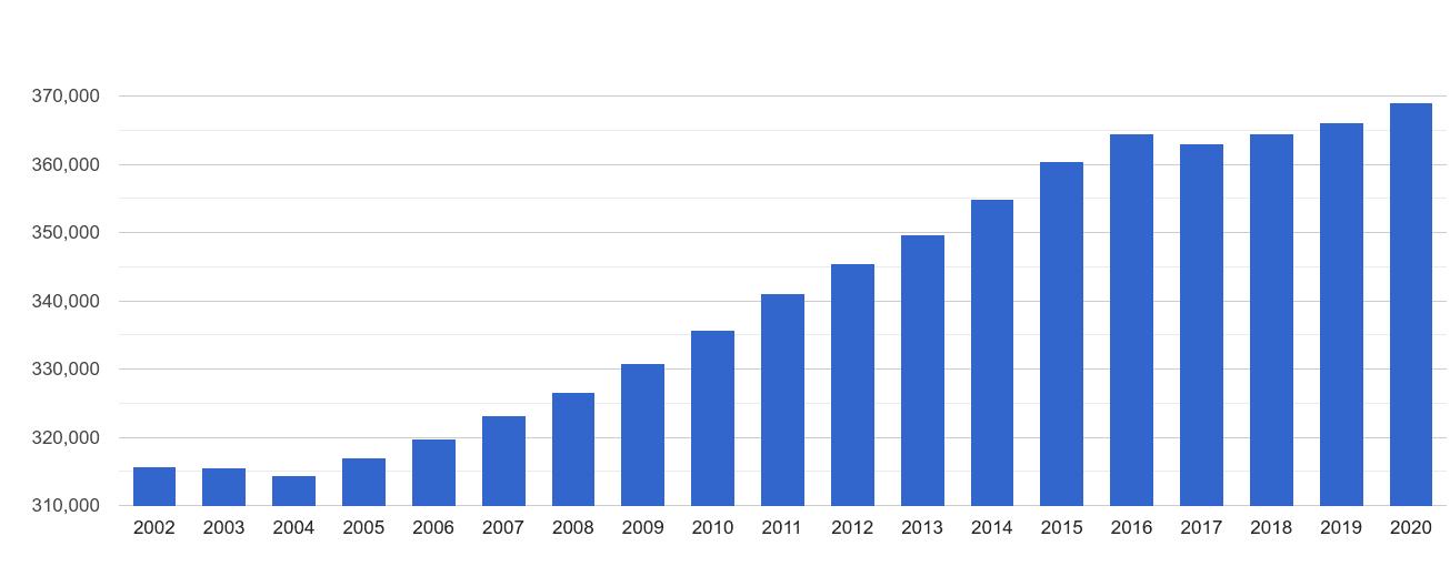 Luton population growth