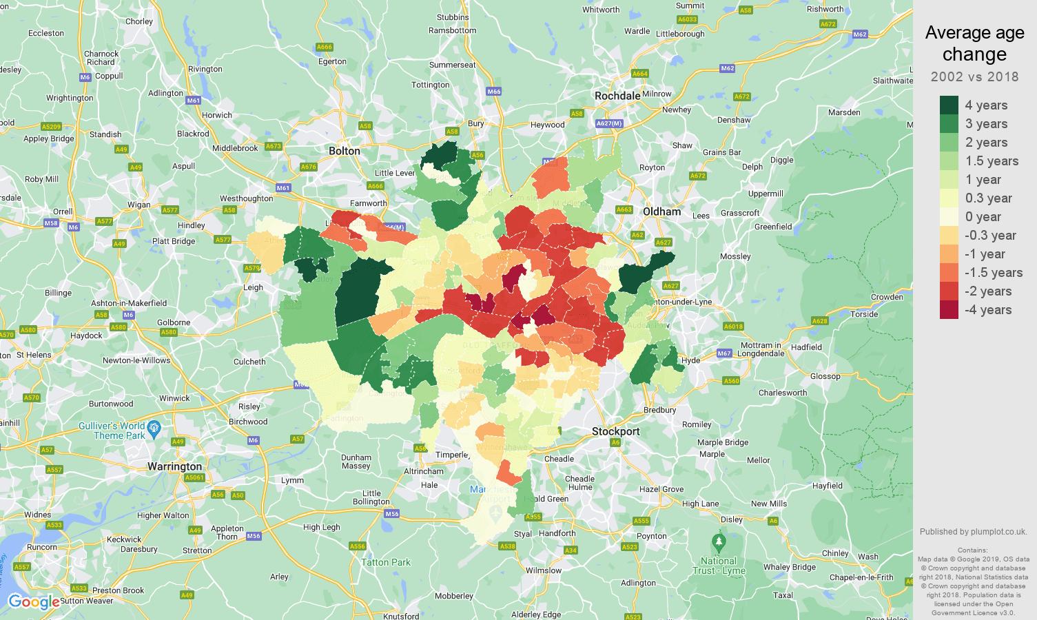 Manchester average age change map
