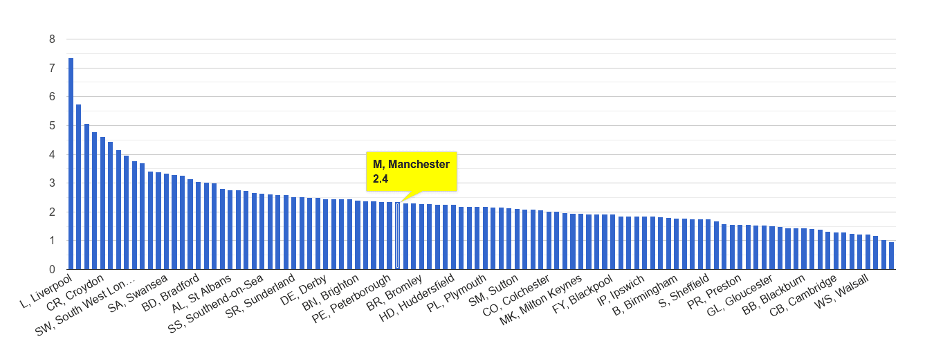 Manchester drugs crime rate rank
