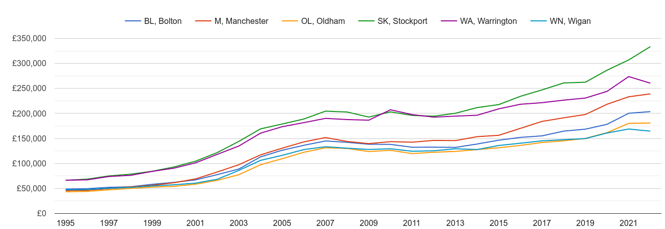 Manchester house prices and nearby areas