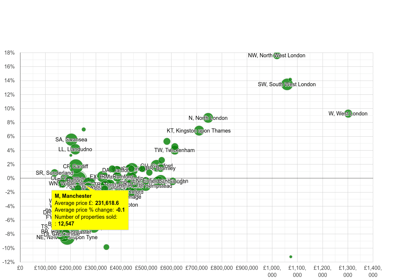 Manchester house prices compared to other areas