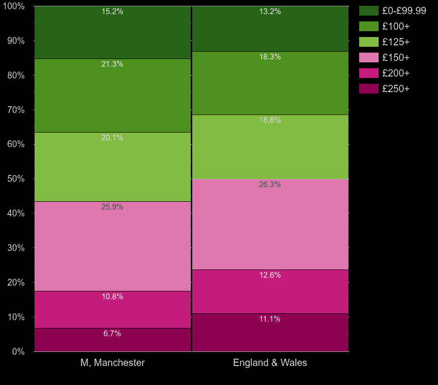 Manchester houses by heating cost per room