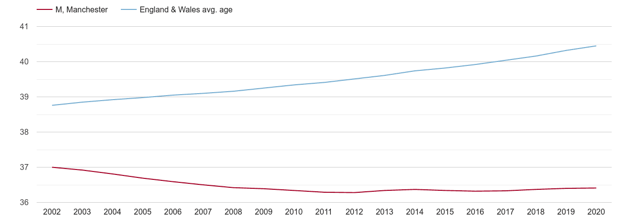 Manchester population average age by year