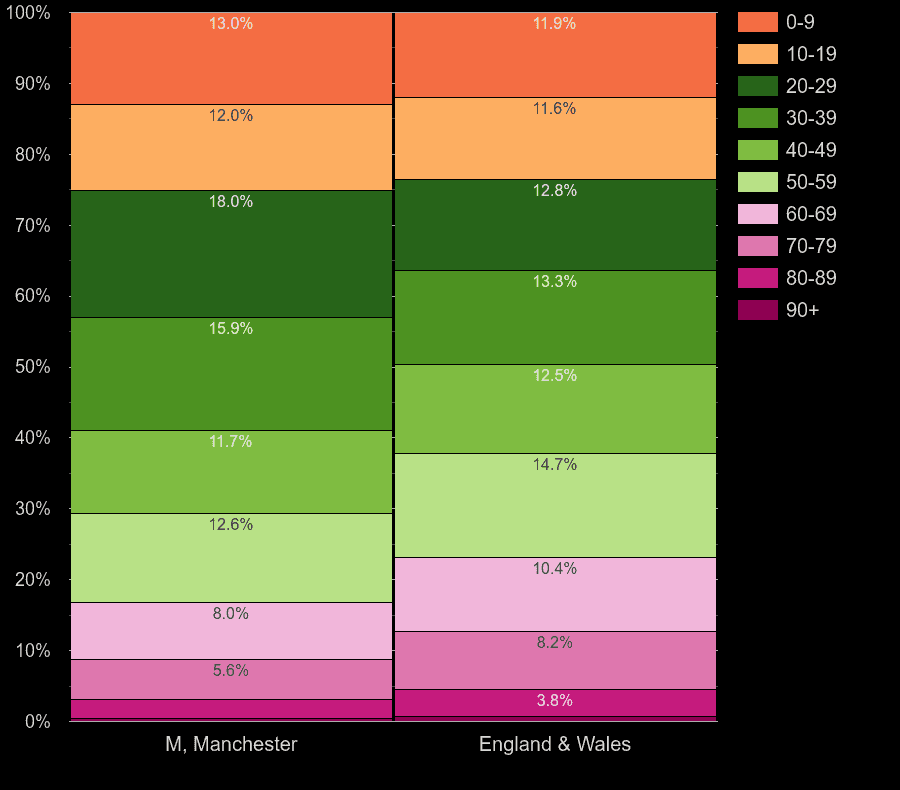 Manchester population share by decade of age by year