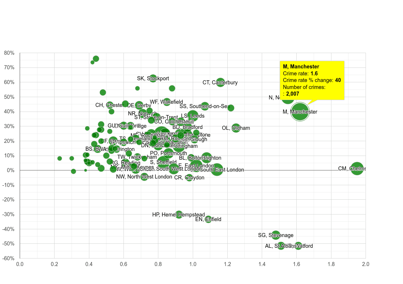 Manchester possession of weapons crime rate compared to other areas