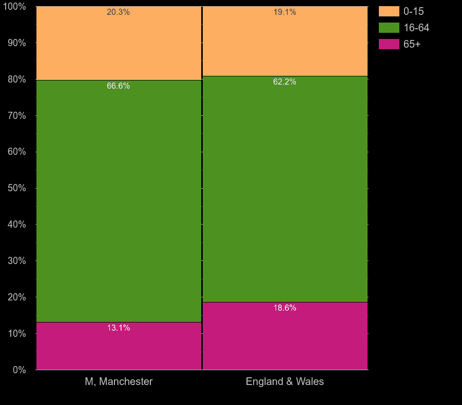 Manchester working age population share