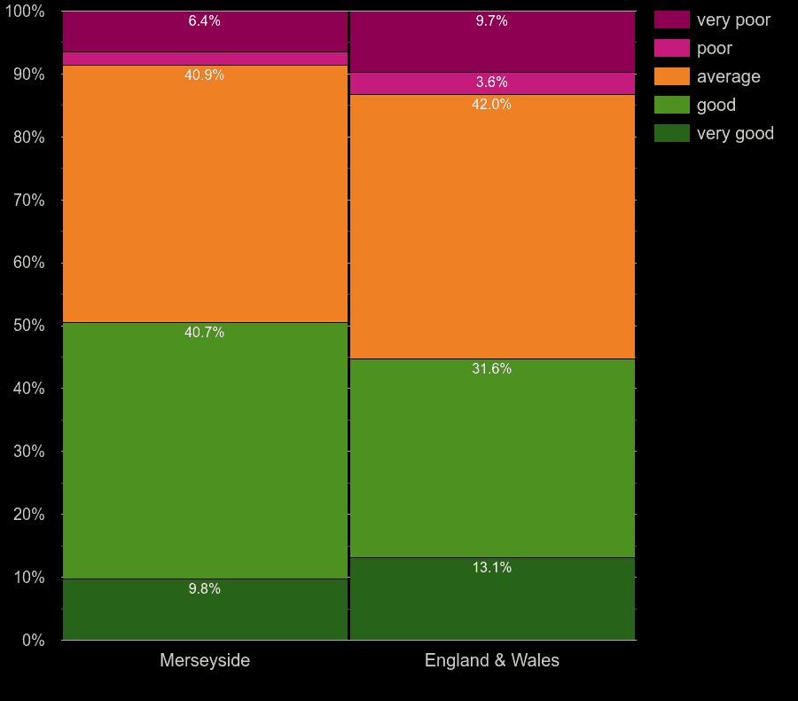 Merseyside flats by windows energy efficiency